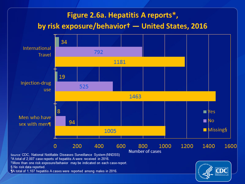Figure 2.6a. Hepatitis A reports, by risk exposure/behavior — United States, 2016