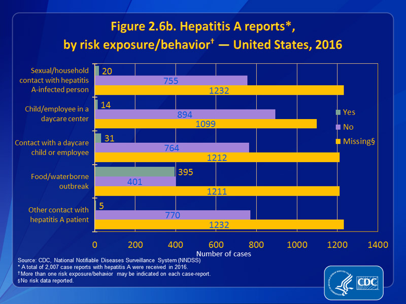 Figure 2.6b. Hepatitis A reports, by risk exposure/behavior — United States, 2016