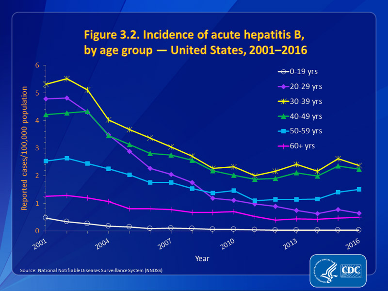 Figure 3.2. Incidence of acute hepatitis B, by age group — United States, 2001–2016