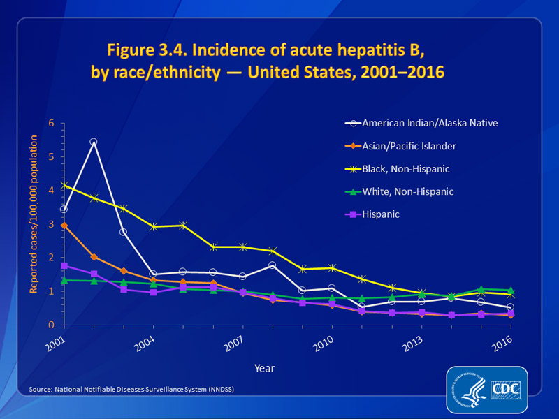 Figure 3.4. Incidence of acute hepatitis B, by race/ethnicity — United States, 2001–2016