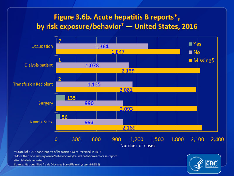 Figure 3.6b. Acute hepatitis B reports, by risk exposure/behavior — United States, 2016