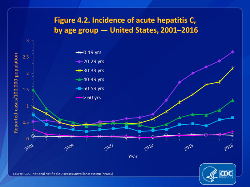 Figure 4.2. Incidence of acute hepatitis C, by age group — United States, 2001–2016
