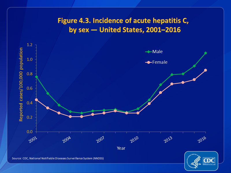 Figure 4.3. Incidence of acute hepatitis C,  by sex — United States, 2001–2016