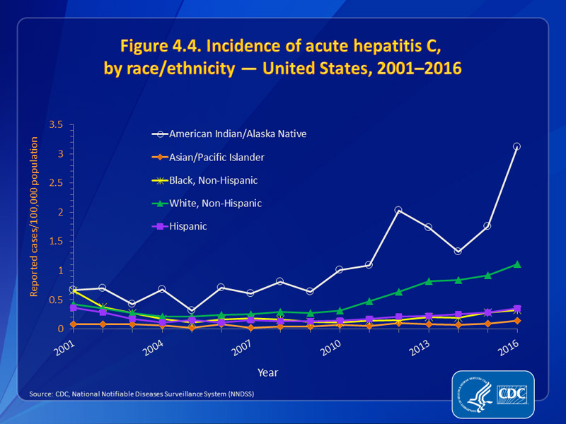 Figure 4.4. Incidence of acute hepatitis C, by race/ethnicity — United States, 2001–2016