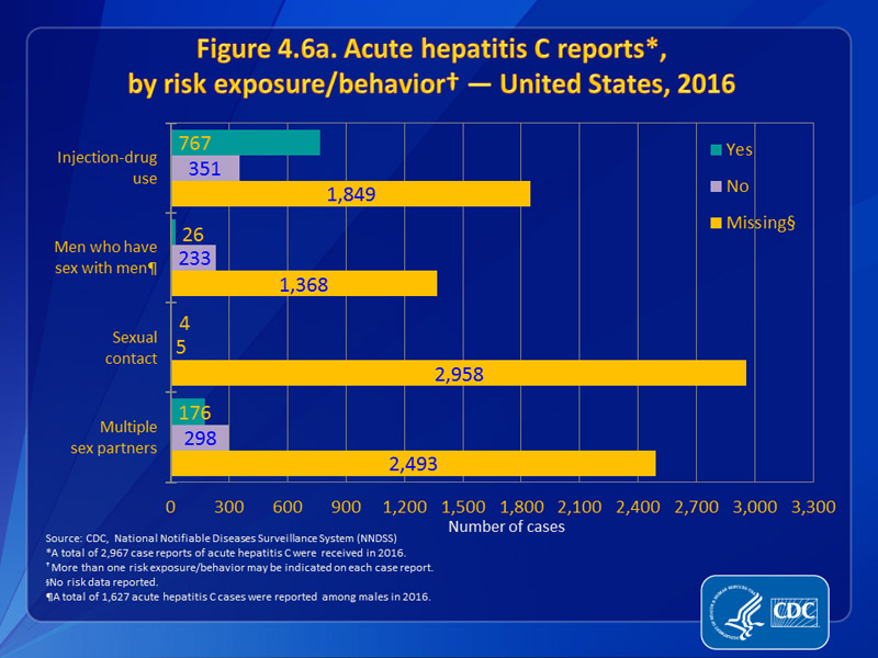 Figure 4.6a. Acute hepatitis C reports, by risk exposure/behavior — United States, 2016