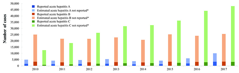 Bar chart with three bars for each year, 2010 through 2017, representing Hepatitis A, B, and C.  Y axis is number of cases, ranging from 0 to 50,000