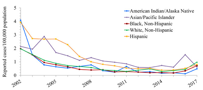Line chart with years 2002 through 2017 along the x axis and Reported cases per 100,000 population along the Y axis, ranging from 0 to 54.5.  Lines for 5 different race/ethnicity groups are plotted