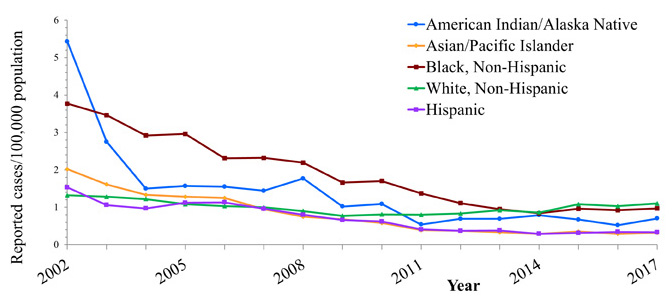 Line chart with years 2002 through 2017 along the x axis and Reported cases per 100,000 population along the Y axis, ranging from 0 to 6.  Lines for 5 different race/ethnicity groups are plotted.