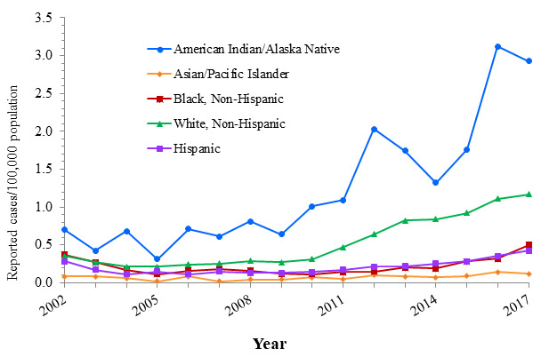 Line chart with years 2002 through 2017 along the x axis and Reported cases per 100,000 population along the Y axis, ranging from 0 to 3.5.  Lines for five different race/ethnicity groups are plotted.