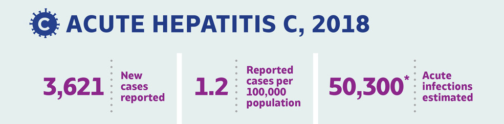 ACUTE HEPATITIS C, 2018. 3,621 New cases reported. 1.2 Reported cases per 100,000 population. 50,300 Acute infections estimated