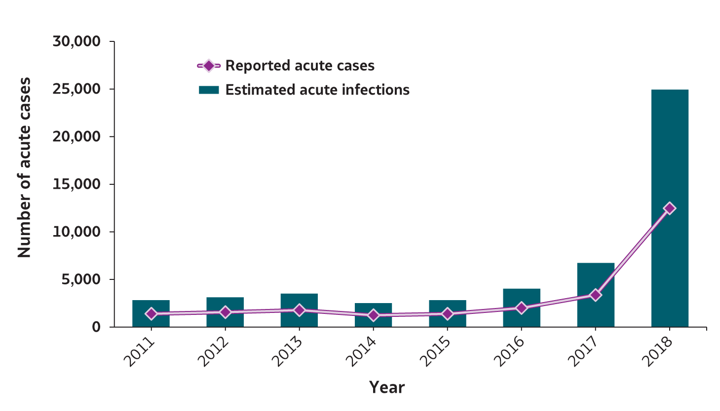 Figure 1.1.  Number of reported hepatitis A cases and estimated infections – United States, 2011-2018.  From 2011 – 2015, the number of reported cases and estimated hepatitis A infections generally remained constant, followed by an increase each year from 2016 through 2018.