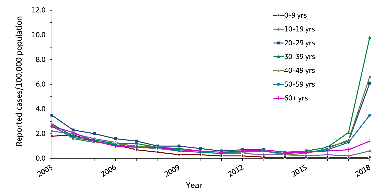 Figure 1.4. This line graph shows trends in the rates of hepatitis A by age groups (0 – 9 years, 10 – 19 years, 20 – 29 years, 30 – 39 years, 40 – 49 years, 50 – 59 years, and 60 years and older) for 2003 through 2018. For all age groups the reported rates of hepatitis A declined from 2003 through 2009, remained stable from 2009 through 2015, and increased from 2016 through 2018.  A large increase occurred between 2017 and 2018 for persons aged 20-29 years, 30-39 years, and 40-49 years. Over 55% of hepatitis A cases submitted to CDC in 2018 were among persons aged 30-49 years.