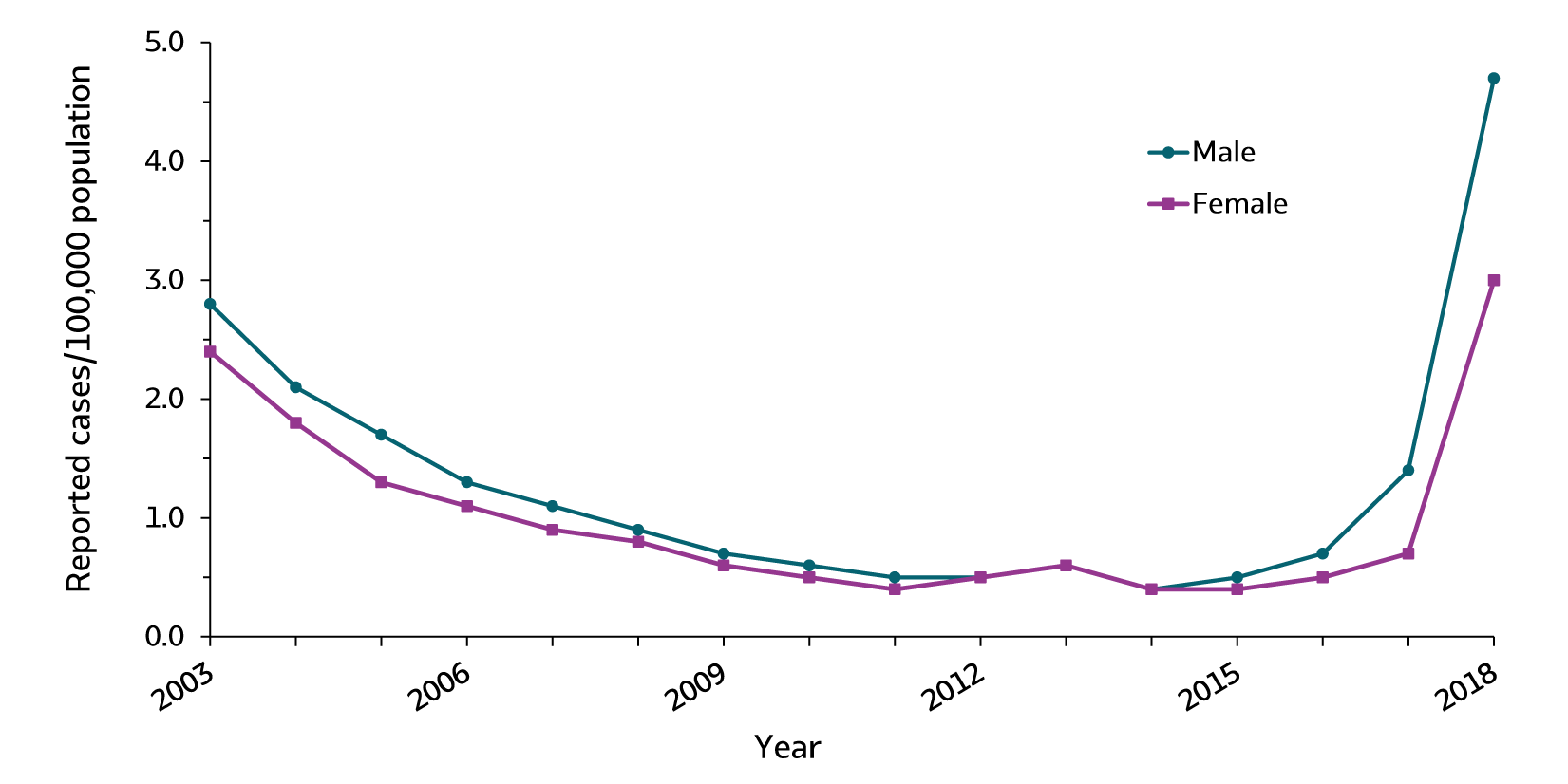 Figure 1.5.  The line graph shows trends in rates of hepatitis A for males and females from 2003 through 2018. Rates for males and females declined from 2003 through 2011 and remained constant through 2015. Rates increased from 2016 through 2018, with the largest increase from 2017 to 2018.  Rates for males were higher than rates for females for all years except 2012 through 2014, when the rates were equal.