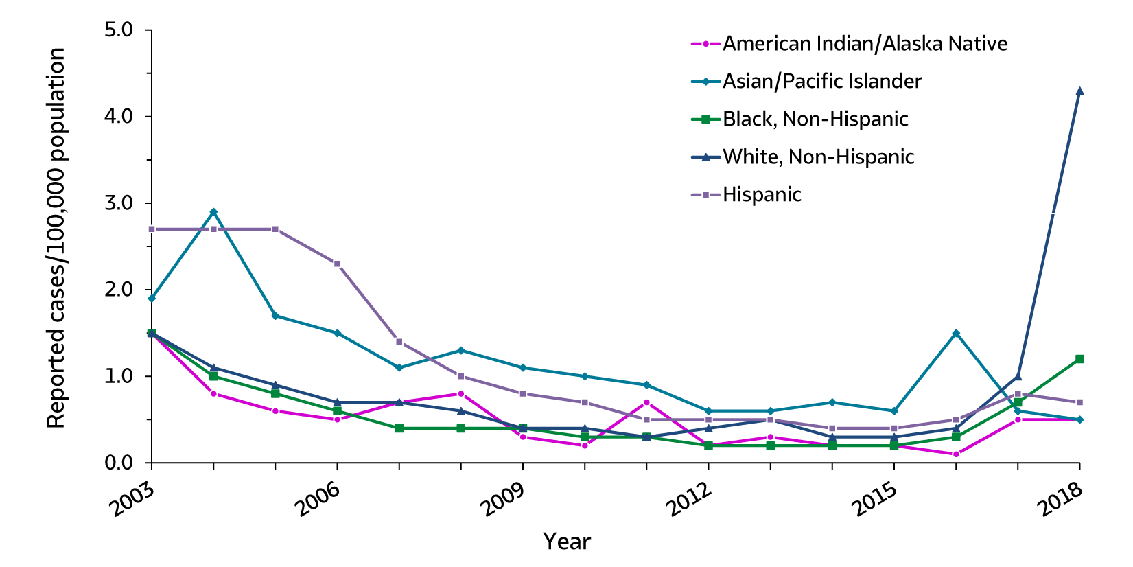Figure 1.6.  The line graph shows rates of reported hepatitis A by race/ethnicity for 2003 through 2018. The race/ethnicity classifications are American Indian/Alaska Native, Asian/Pacific Islander, Black non-Hispanic, White non-Hispanic, and Hispanic. Rates for White, non-Hispanic and Black, non-Hispanic increased in 2018.  The largest increase was for White, non-Hispanics (330% increase).  Rates for American Indian/Alaska Natives remained constant and rates for Asian/Pacific Islanders and Hispanics decreased.