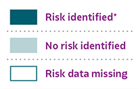 Color Key with three items listed. Risk identified*, No risk identified, and Risk data missing