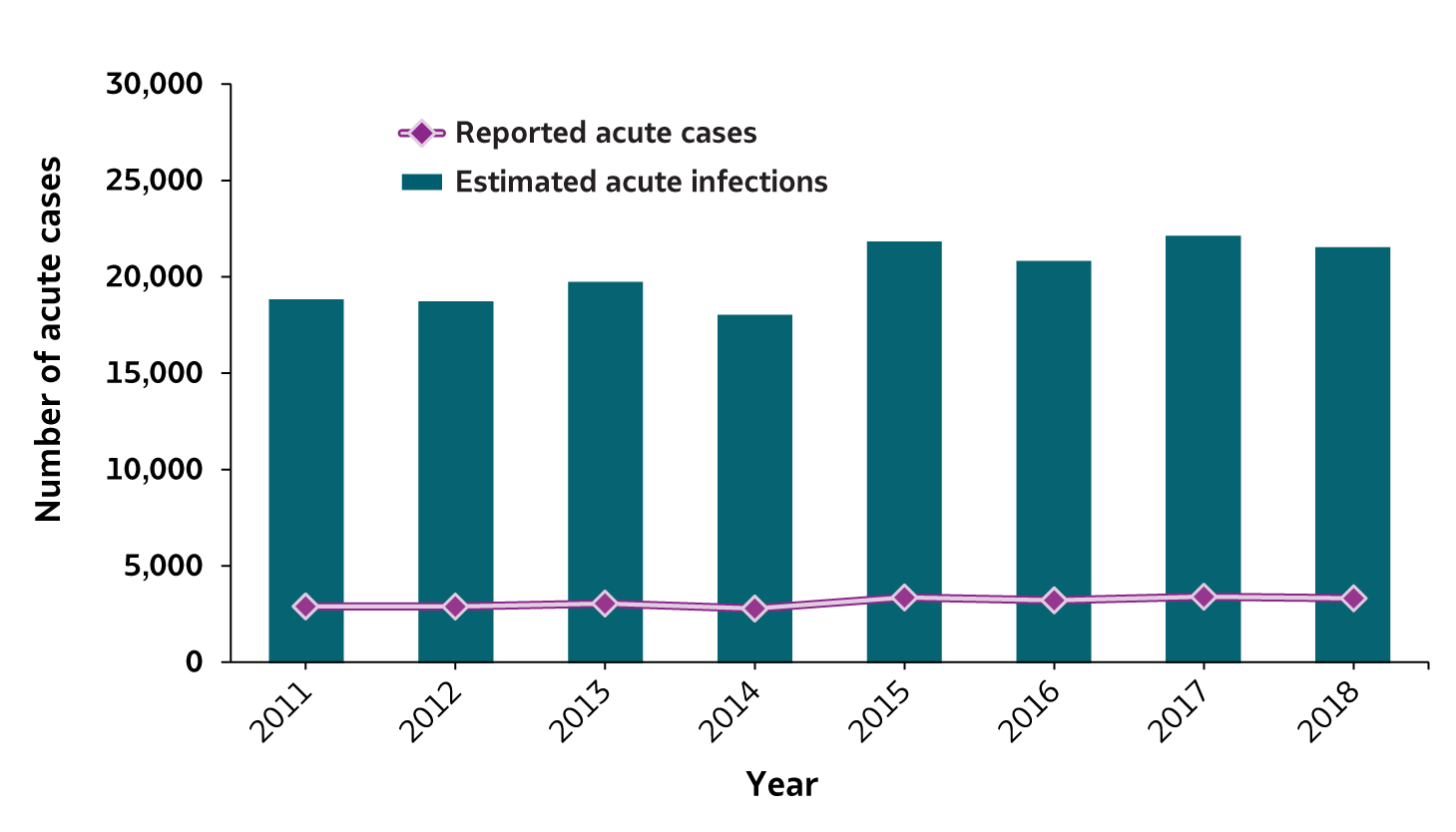 Figure 2.1.  The number of reported acute hepatitis B cases and estimated acute hepatitis B infection generally remained stable from 2011 through 2018.  In 2018 there were 3,322 reported cases of acute hepatitis B and 21,600 estimated acute hepatitis B infections.