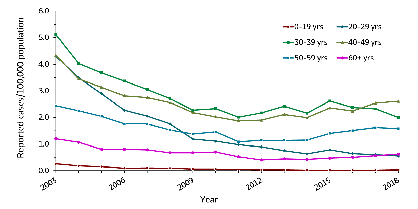 Figure 2.4. This line graph shows rates of acute hepatitis B by age groups (0 – 19 years, 20 – 29 years, 30 – 39 years, 40 – 49 years, 50 – 59 years, and 60 years and older) for 2003 through 2018. For all age groups the rates of acute hepatitis B generally declined from 2003 through 2009 and remained stable from 2009 through 2018.  Persons aged 30-40 years represented over half of the acute hepatitis B case reports submitted to CDC in 2018.