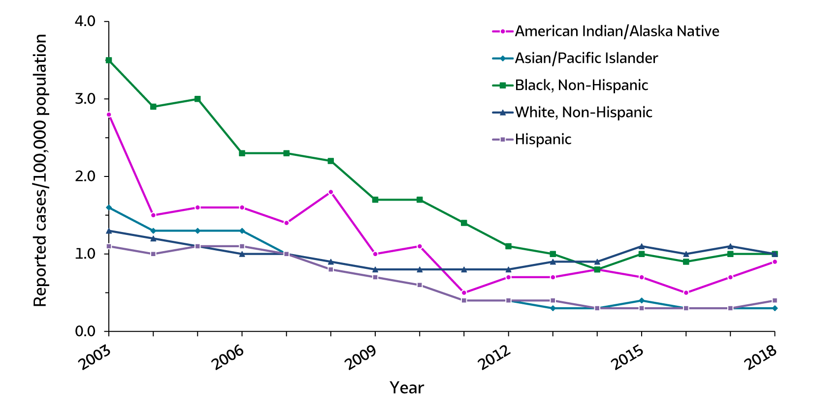 Figure 2.6. The line graph shows trends in rates of acute hepatitis B by race/ethnicity from 2003 – 2018. The race/ethnicity classifications are American Indian/Alaska Native, Asian/Pacific Islander, Black non-Hispanic, White non-Hispanic, and Hispanic. From 2003 through 2015 there was a decline in acute hepatitis B across all races/ethnicities. There was a small increase in acute hepatitis B from 2016 – 2018 for American Indian/Alaska Natives.