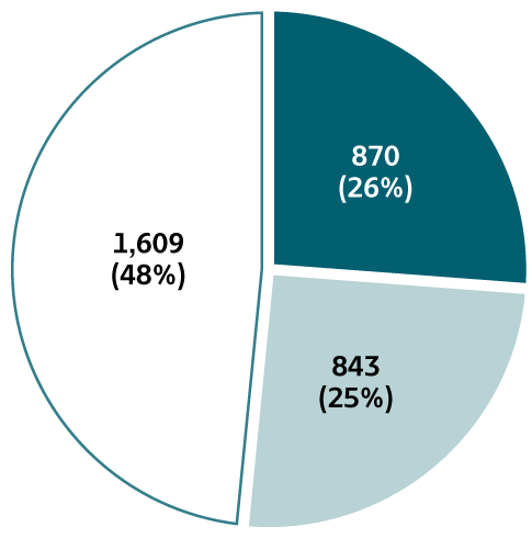 Figure 2.7. The pie chart provides information on the availability of risk behaviors/exposures for reported cases of acute hepatitis B for 2018. At least one risk behavior/exposure was identified for 26% of cases, no risk was identified for 25% of cases, and risk data were missing for 48% of cases.