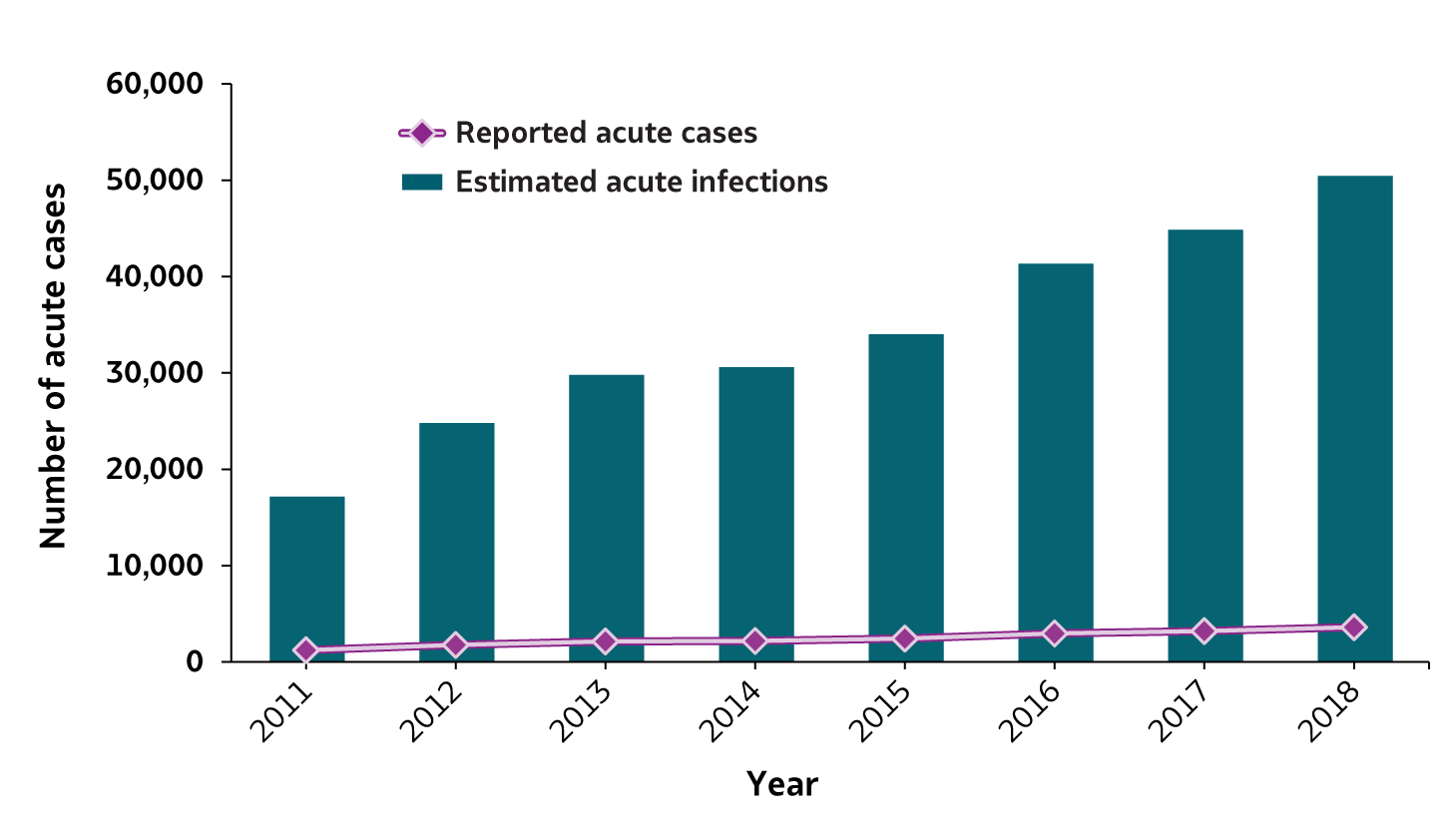 Figure 3.1 This figure shows the number of reported cases of acute hepatitis C and estimated acute hepatitis C infections for 2011 through 2018.  The number of reported acute hepatitis C cases and estimated acute hepatitis C infection generally increased each year during the time period. In 2018 there were 3,621 reported cases of acute hepatitis C and 50,300 estimated acute hepatitis C infections.