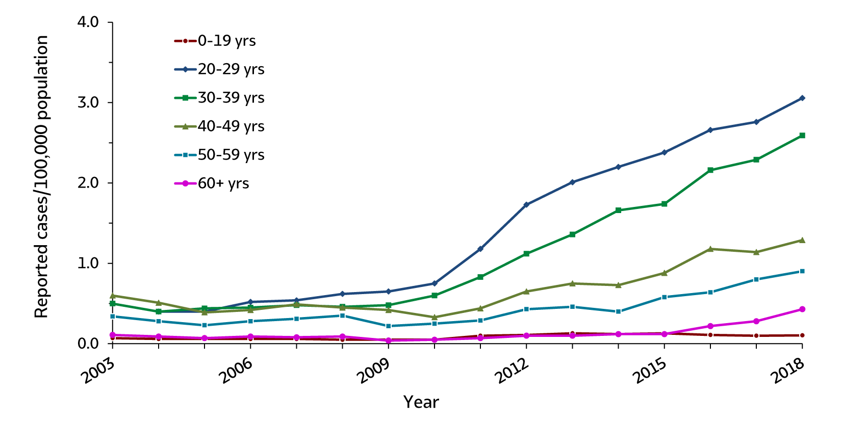 Figure 3.4. The line graph shows trends in rates of acute hepatitis C by age groups (0 – 19 years, 20 – 29 years, 30 – 39 years, 40 – 49 years, 50 – 59 years, and 60 years and older) for 2003 through 2018. Apart from age group aged 0-19 years, the rates of acute hepatitis C have increased during the time period.  There was a greater increase in reported acute hepatitis C cases for the 20 – 29 and 30 – 39 age groups, relative to other age groups.