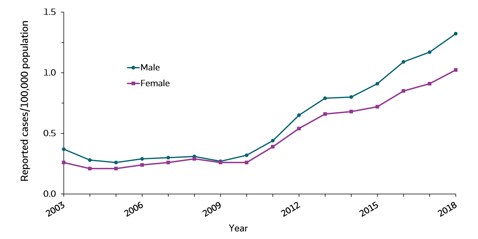 Figure 3.5. This line graph displays trends in rates of acute hepatitis C for males and females from 2003 through 2018. From 2010 through 2020, the rates of acute hepatitis C have increased for both males and females.  Rates for males were higher than rates for females for all years except 2008 and 2009 when the rates were close.