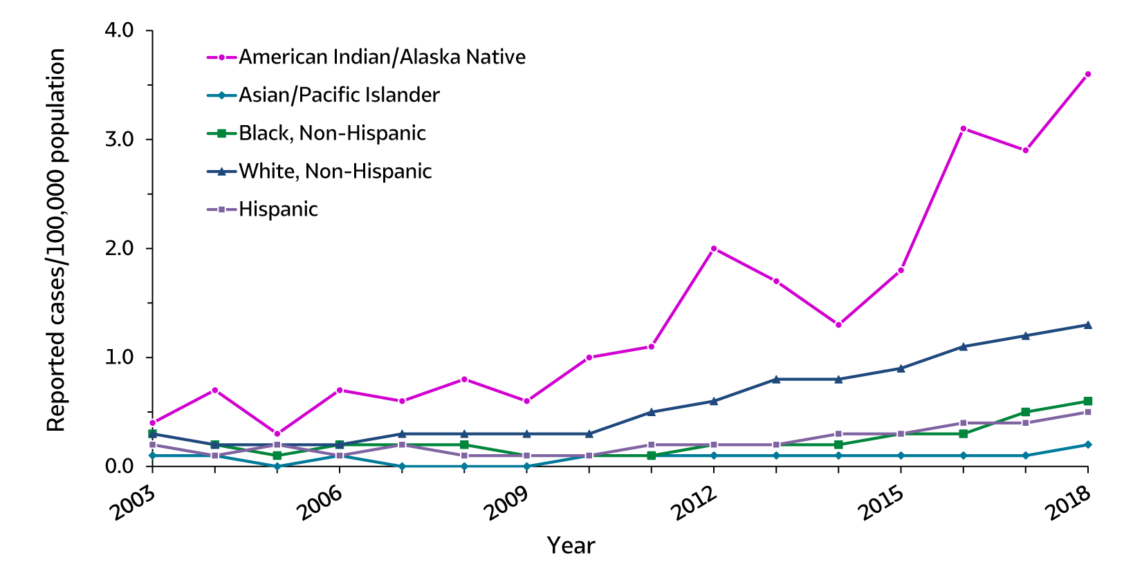 Figure 3.6. This line graph shows trends in rates of acute hepatitis C by race/ethnicity from 2003 through 2018. The race/ethnicity classifications are American Indian/Alaska Native, Asian/Pacific Islander, Black non-Hispanic, White non-Hispanic, and Hispanic. Apart from Asian/Pacific Islanders, rates have increased for all race/ethnicity groups since 2012. There was a small increase in acute hepatitis C among Asian/Pacific Islanders in 2018.