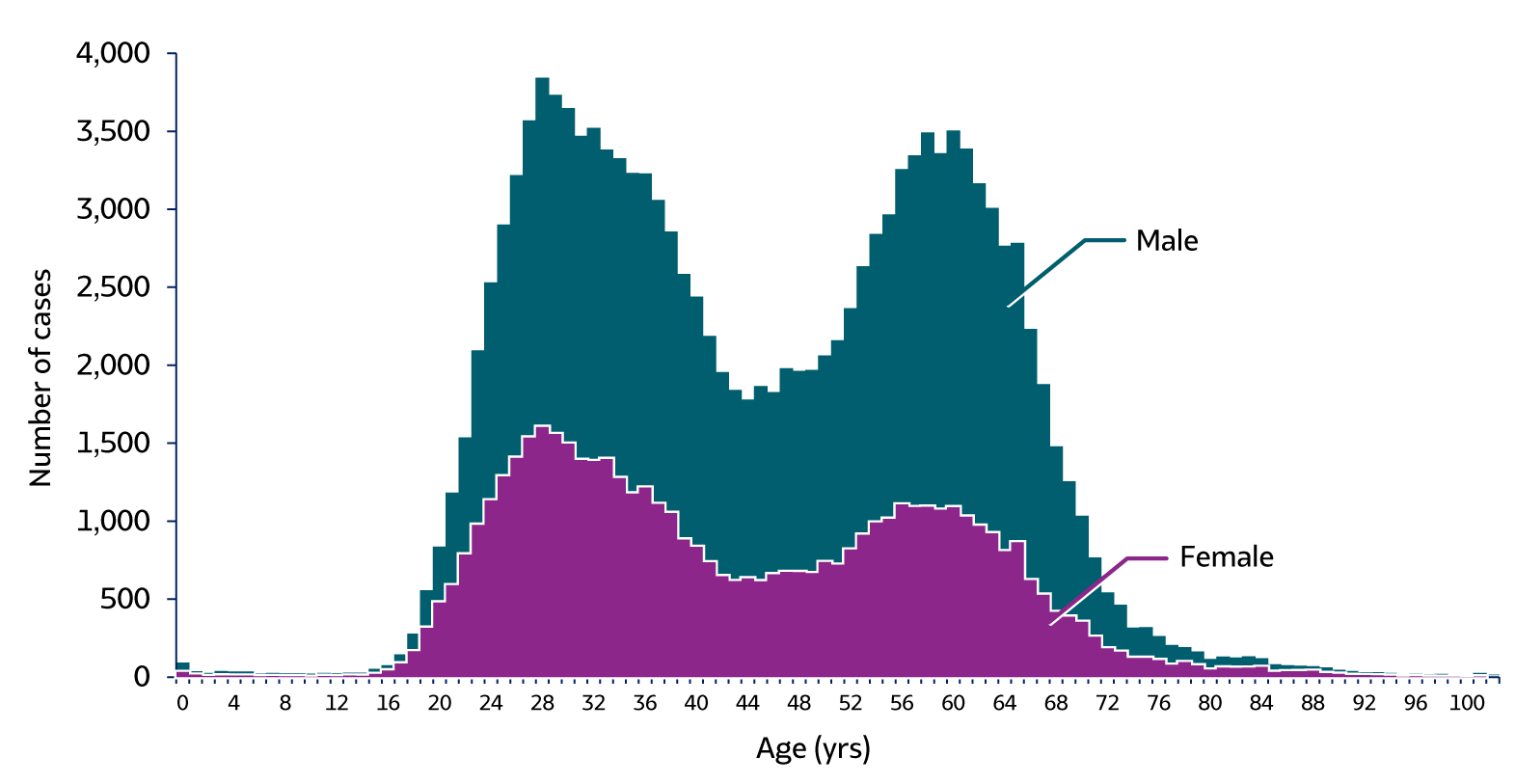 Figure 3.8. The graph shows the number of newly reported chronic hepatitis C cases by sex and age in the United States for 2018.  The graph shows a bimodal distribution with peaks in the 20 to 40 year and 55-68 years age groups.  Rates of chronic hepatitis C were consistently higher for males than for females.