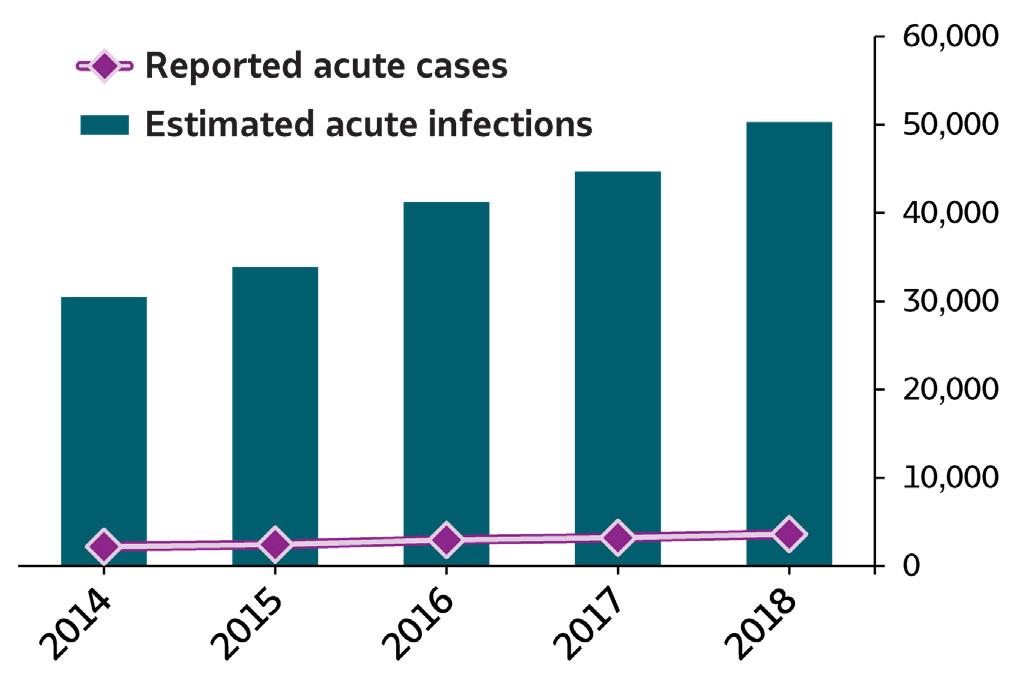 Bar/line chart Summary of Hepatitis C. In 2018, 3,621 cases of acute hepatitis C were submitted to CDC, representing 50,300 estimated acute hepatitis C infections.  The number of reported cases and estimated infections of acute hepatitis C increased each year from 2014 through 2018.