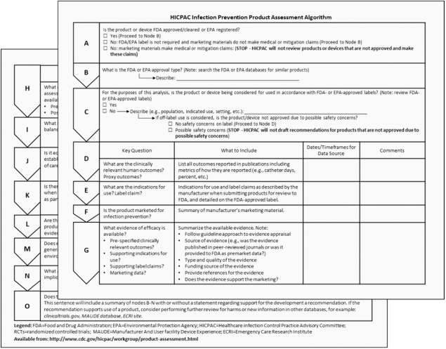 Worksheet to use when HICPAC considers a product for infection prevention during guideline reivew.