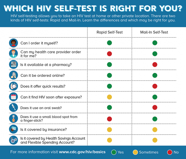 This infographic compares the two types of HIV self-tests: Rapid and Mail-In. You can purchase a rapid self-test at a pharmacy or online. A rapid self-test uses an oral swab and offers quick results. You can order a mail-in self-test online or your health care provider can order one for you. A mail-in self-test uses a small blood spot from a finger-stick and can find HIV soon after exposure. HIV self-tests are sometimes covered by insurance.