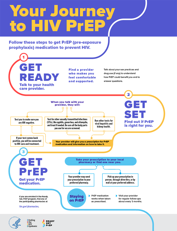 Info Sheet: Your Journey to HIV PrEP