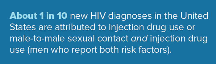 About 1 in 10 new HIV diagnoses in the United States are attributed to injection drug use or male-to-male sexual contact and injection drug use (men who report box risk factors).
