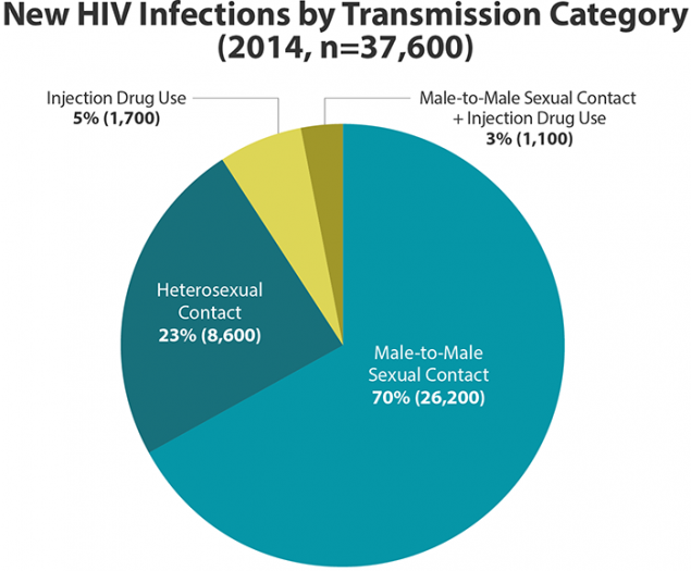 This pie chart shows new HIV infections in the United States in 2014 by transmission category. Male-to-male sexual contact = 70% (26,200); heterosexual contact = 23% (8,600); injection drug use = 5% (1,700); male-to-male sexual contact and injection drug use = 3% (1,100).