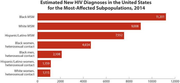 Diagnosis of HIV/AIDS