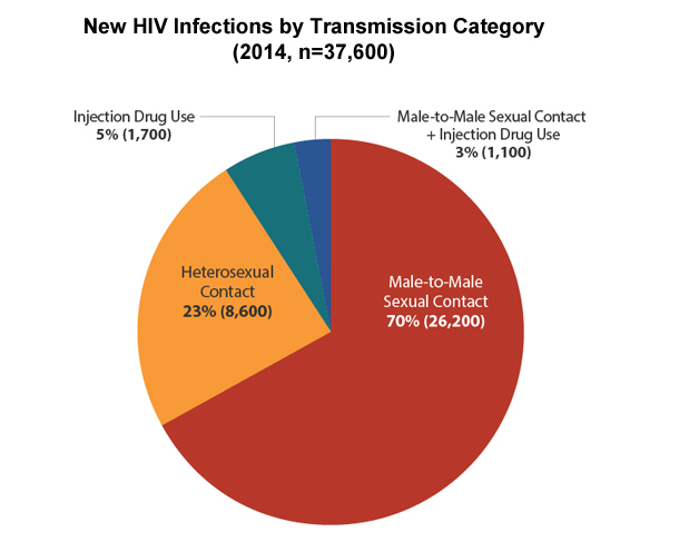 Statistics on HIV/AIDS and percentage of population infected