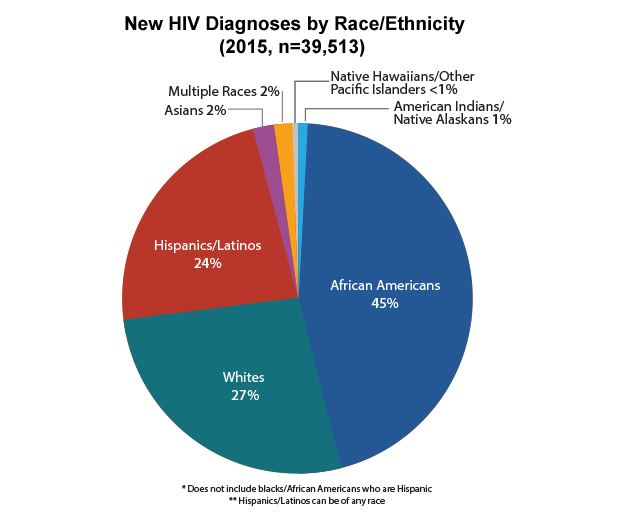 Pie2015 likewise Db71 together with State Younger More Hispanic as well Statistics further Incarceration. on us population race pie chart 2014