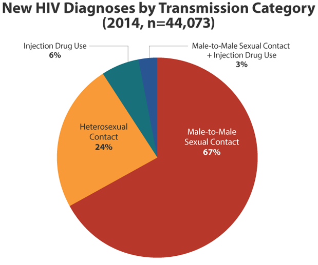 HIV Transmission: 1 in 900 Sex Acts Transmits Virus
