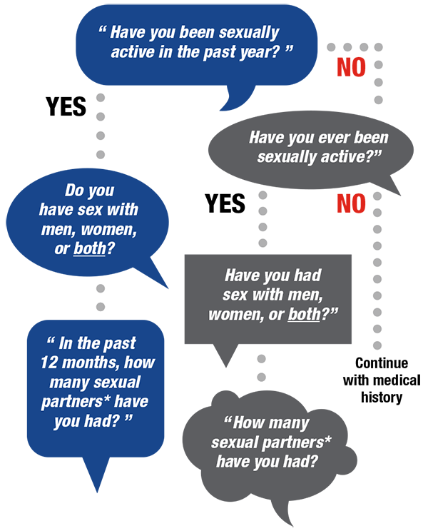 Health care provider algorithm or flow chart for discussing sexual health with patients. Questions – Path one: Have you been sexually active in the past year? If yes, do you have sex with men, women, or both? In the past 12 months, how many sexual partners have you had? Path two: Have you been sexually active in the past year? If no, have you ever been sexually active? If yes, have you had sex with men, women, or both? How many sexual partners have you had? Path three: Have you been sexually active in the past year? If no, have you ever been sexually active? If no, continue with medical history.