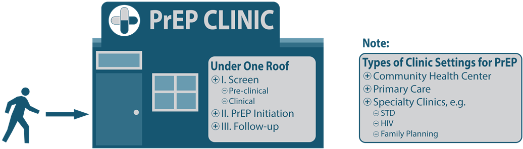 The clinic-based delivery model for PrEP shows a figure of a person entering a PrEP clinic where all phases of the PrEP care system can be delivered under one roof.