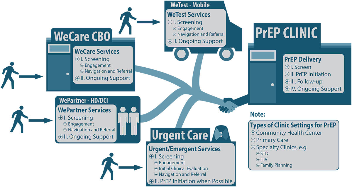 The collaborative model: local health departments, community-based organizations, and healthcare organizations work together to provide services within the PrEP care system. The model depicts individuals entering the collaborative system through mobile testing centers, community based organizations, health departments, or urgent care centers. Individuals receive services unique to each entry point including screening, engagement, navigation and referral, and ongoing support, which then ultimately link them to a PrEP clinic for screening, PrEP initiation, follow-up, and ongoing support.