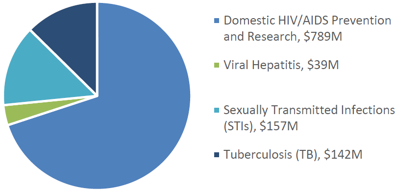 FY 2017 President's Budget Request: Domestic HIV/AIDS Prevention and Research, $789M, Viral Hepatitis, $39M. Sexually Transmitted Infections (SYIs), $157M, Tuberculosis (TB), $142M