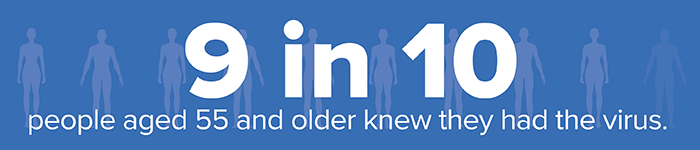 9 in 10 people aged 55 and older knew they had the virus.