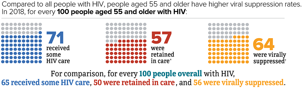 Compared to all people with HIV, people aged 55 and older have higher viral suppression rates. In 2018, for every 100 people aged 55 and older with HIV, 71 received some HIV care, 57 were retained in care, and 64 were virally suppressed. For comparison, for every 100 people overall with HIV, 65 received some HIV care, 50 were retained in care, and 64 were virally suppressed.