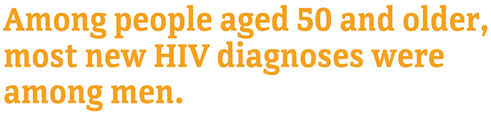 Among people aged 50 and older, most new HIV diagnoses were among men.