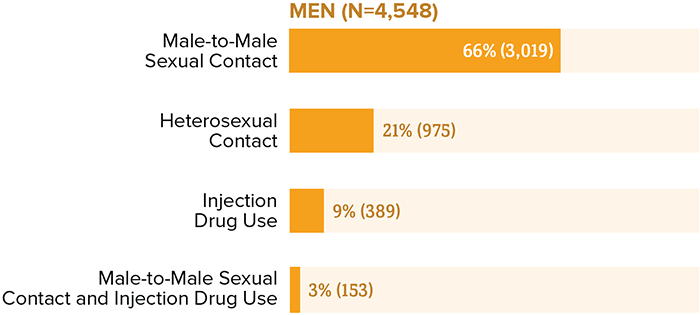 New HIV diagnoses among men by transmission category in the United States and dependent areas in 2018. Among men aged 50 and older, 66 percent (3,019) of diagnoses were attributed to male-to-male sexual contact, 21 percent (975) were attributed to heterosexual contact, 9 percent (389) were attributed to injection drug use, and 3 percent (153) were attributed to male-to-male sexual contact and injection drug use.