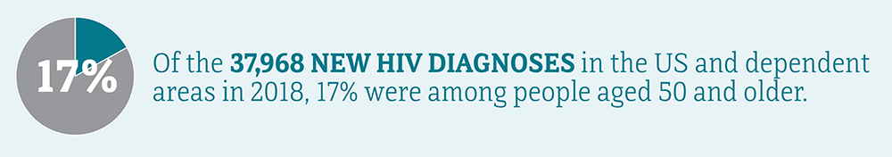 Of the 37,968 new HIV diagnoses in the US and dependent areas in 2018, 17 percent were among people aged 50 and older.