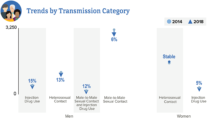 This trend chart shows HIV diagnoses among people aged 50 and older from 2014 to 2018 by transmission category. Among men aged 50 and older, diagnoses attributed to injection drug use decreased by 15 percent, diagnoses attributed to heterosexual contact decreased by 13 percent, diagnoses attributed to male-to-male sexual contact and injection drug use decreased by 12 percent, and diagnoses attributed to male-to-male sexual contact decreased by 6 percent. Among women aged 50 and older, diagnoses attributed to heterosexual contact remained stable, and diagnoses attributed to injection drug use decreased by 5 percent.