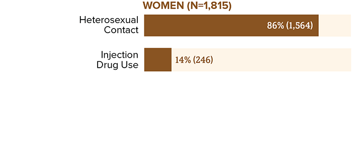 New HIV diagnoses among men by transmission category in the United States and dependent areas in 2018. Among women aged 50 and older, 86 percent (1,564) of diagnoses were attributed to heterosexual contact and 14 percent (246) were attributed to injection drug use.