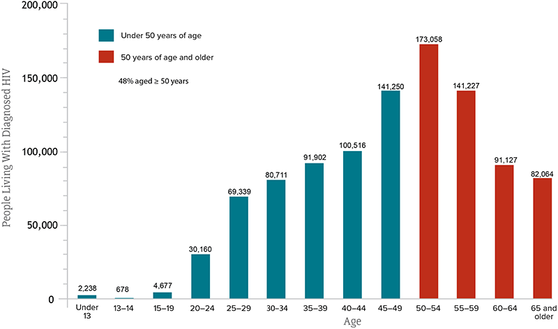 Bar chart shows people living with diagnosed HIV by age in the United States (2016). Under 13=2,238, 13-14=678, 15-19=4,677, 20-24=30,160, 25-29=69,339, 30-34=80,711 35-39=91,902, 40-44=100,516, 45-49=141,250, 50-54=173,058, 55-59=141,227, 60-64=91,127, 65 and Older=82,064.